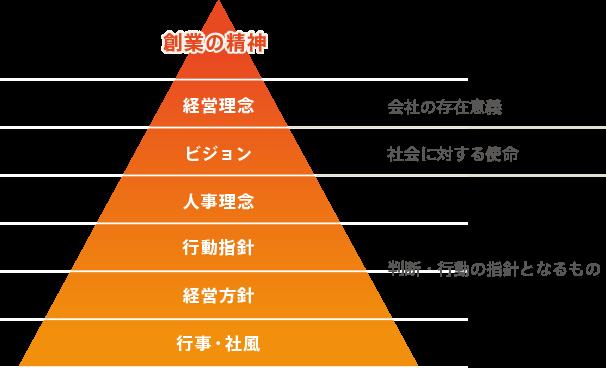 ネットアーツ理念体系